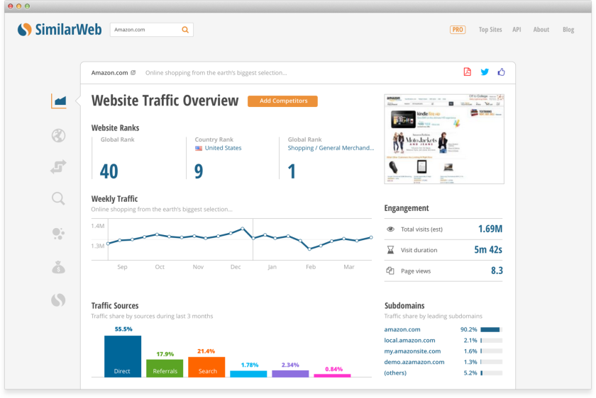 Similarweb Overview